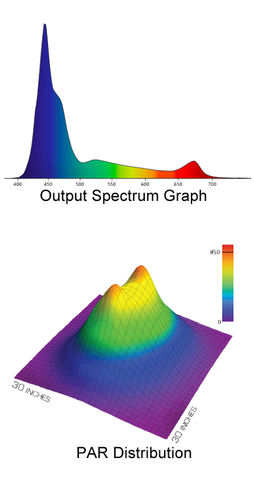 Radion_Gen2_graphs