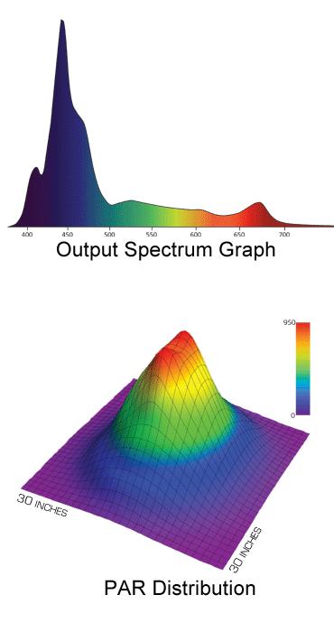 Radion_xr30w_pro_graphs