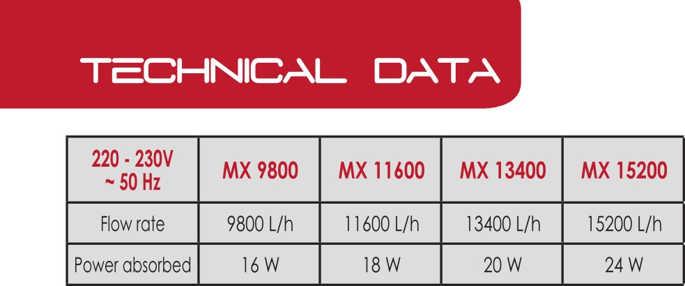Mover MX Technical data
