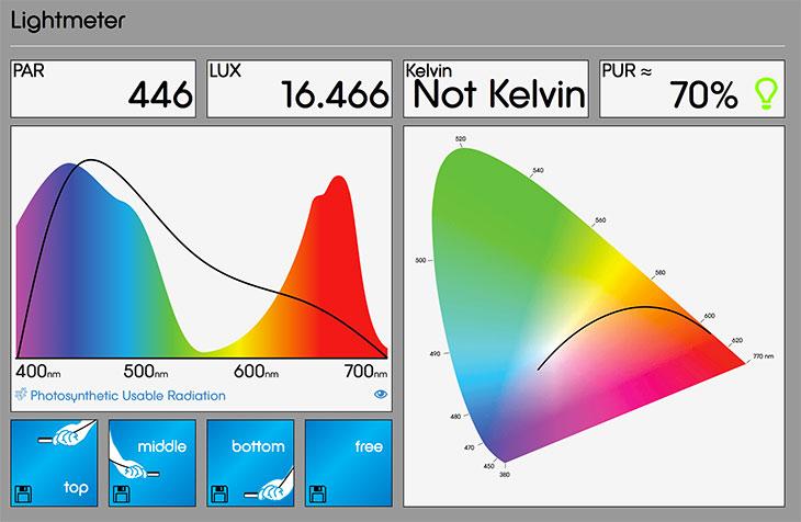 plafoniera led oceanled sunrise 600 - misurazione della potenza luminosa