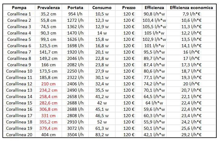 pompa-corallinea-bq5000l-prestazioni