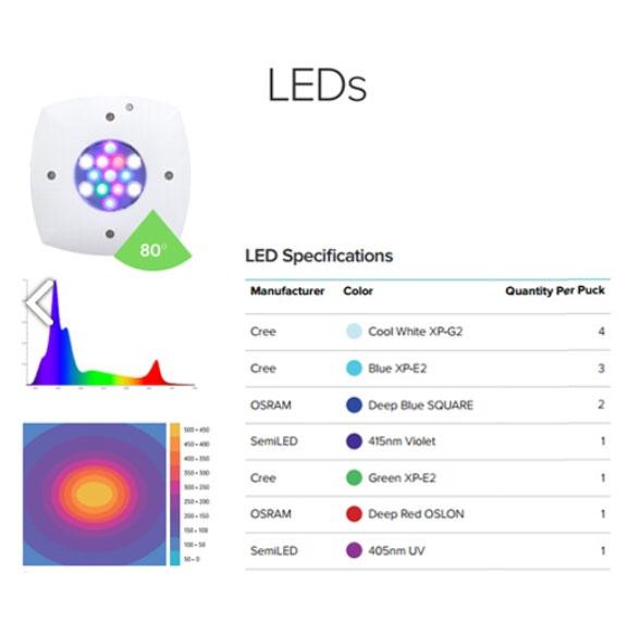 AI-PRIMEChart-LEDs