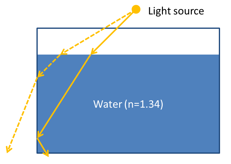 Un angolo maggiore di 63° provoca la fuoriuscita della luce dalle pareti dell'acquario, che invece viene riflessa nel caso di un angolo minore (linea continua).