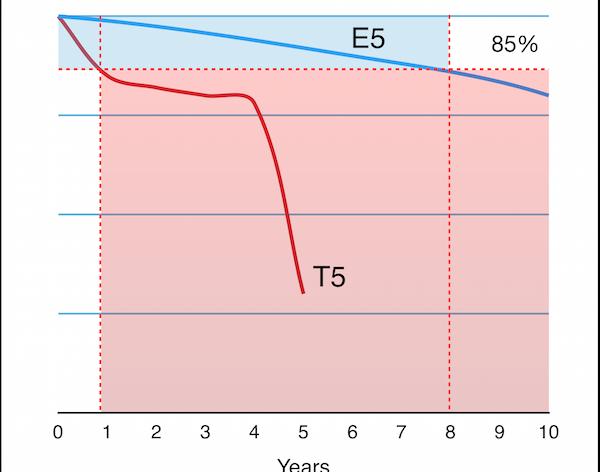 Grafico di durata dei LED E5 confrontato con i vecchi T5.