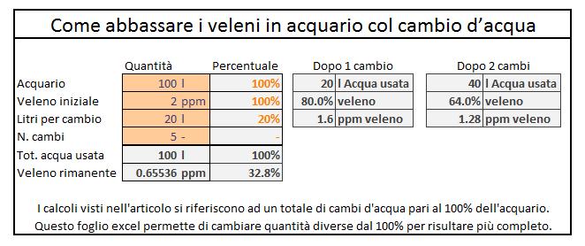 Screenshot della tabella per calcolare l'abbassamento di contaminazioni tramite cambi d'acqua