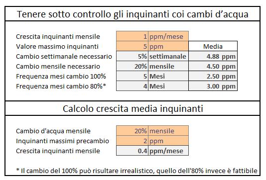 Screenshot della tabella per calcolare come tenere sotto controllo gli inquinanti tramite cambi d'acqua