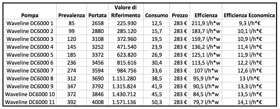 valori riepilogativi pompa waveline dc6000