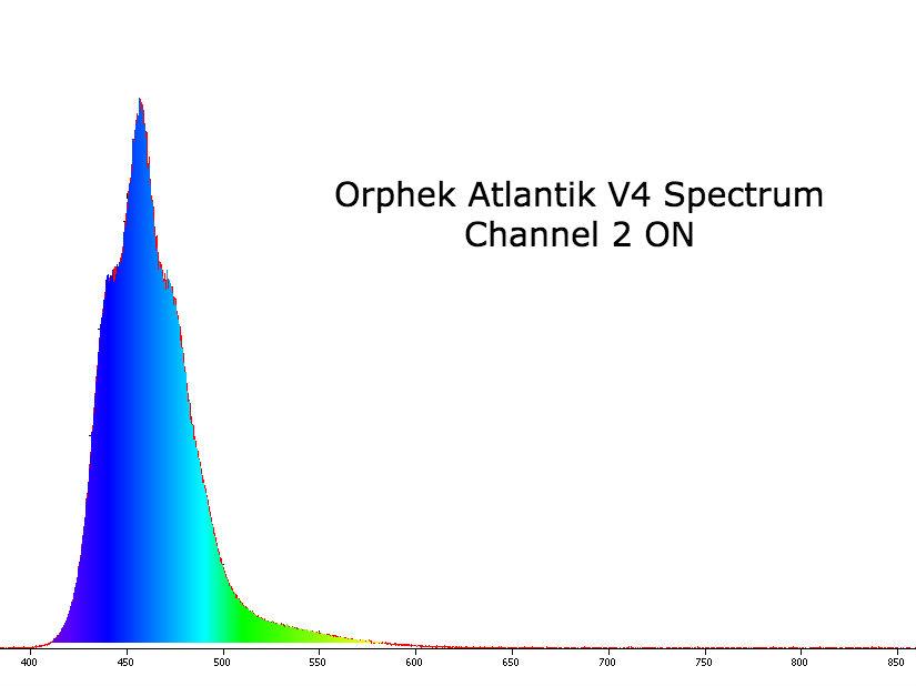 Plafoniera Orphek Atlantik V4 - Led accesi sul canale 1