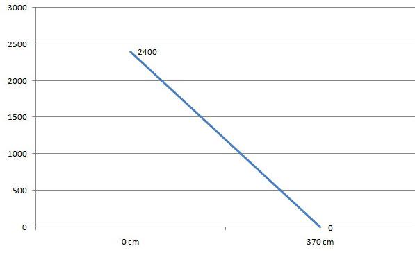 curva caratteristica portata prevalenza per eheim 1260