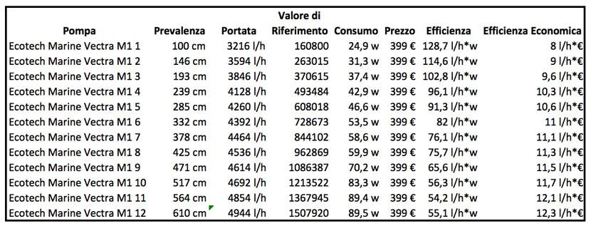 tabella 1: valori riepilogativi della pompa Ecotech Marine Vectra M1