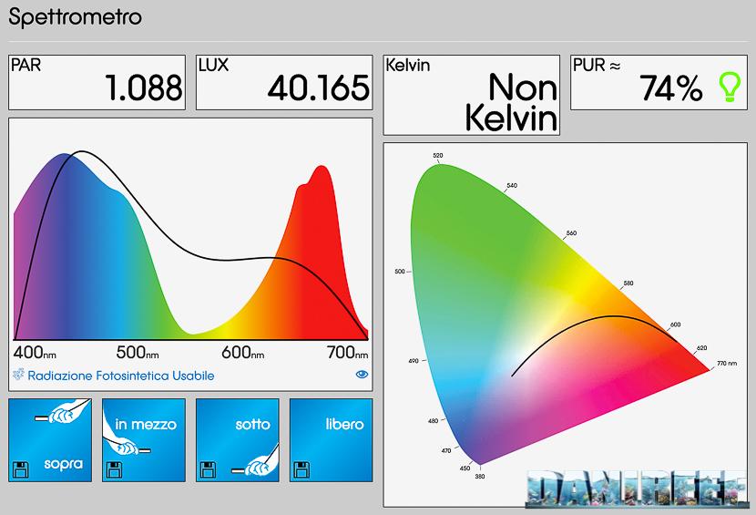 Aqamai LRM - PAR e LUX misurati