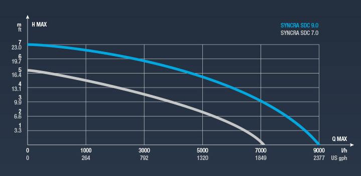 Sicce Syncra SDC 7.0 - grafico portata prevalenza