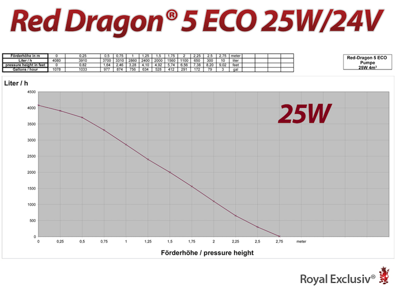 Red Dragon 5 Eco 25 watt - curva di lavoro