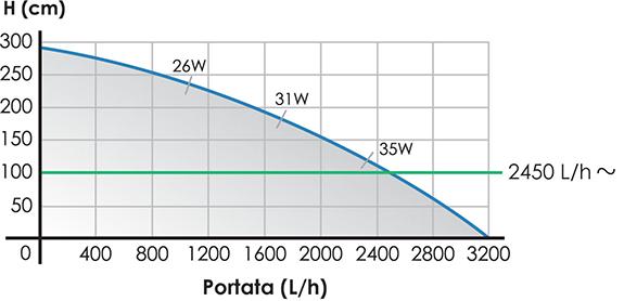 Pompa di risalita Rossmont Riser 3200 a corrente alternata ma regolabile - curva portata prevalenza