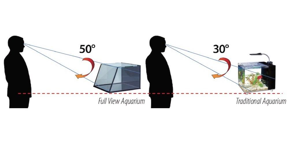 Il concetto dietro la produzione del Fullview Aquarium. L'inclinazione del vetro frontale diminuisce i problemi di rifrazione del vetro aumentando considerevolmente l'angolo di visione.