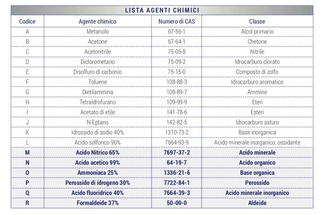 Tabella di corrispondenza Codice-Agente chimico. Sono riportati anche i numeri di CAS (Chemical Abstract Service) che forniscono una identificazione univoca alle sostanze chimiche in ambito internazionale.