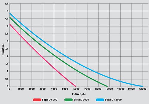 Pompe di risalita Hydor seltz D - grafici a confronto