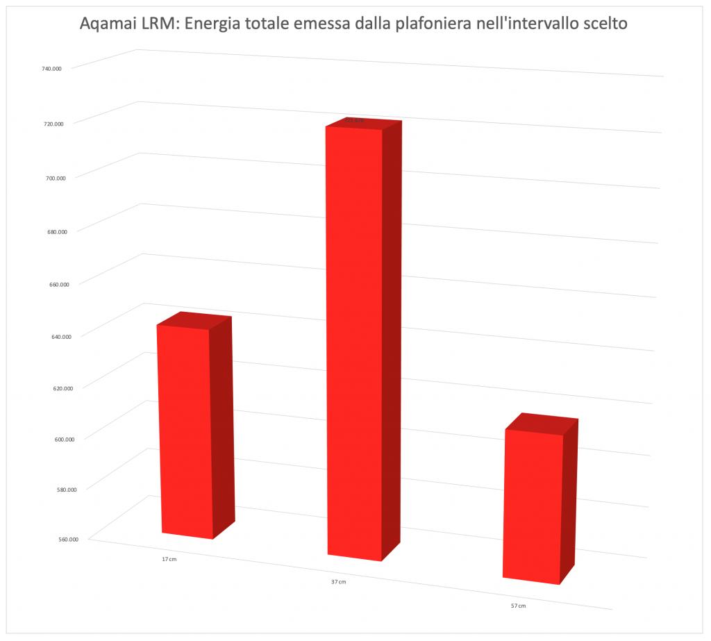 Aqamai LRM differenze di Energia emessa al centro alle diverse distanze