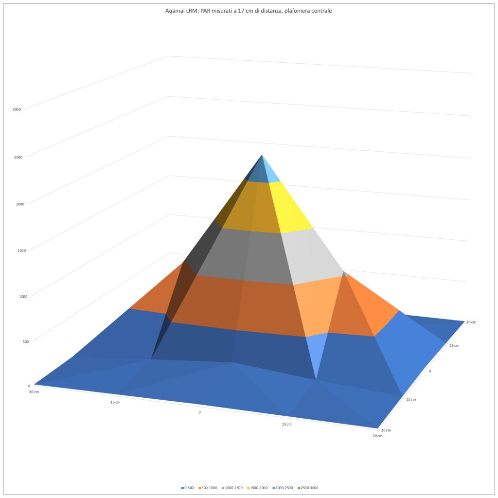 Valori PAR plafoniera Aqamai LRM letti a 17 cm dallo strumento in aria - curva di distribuzione