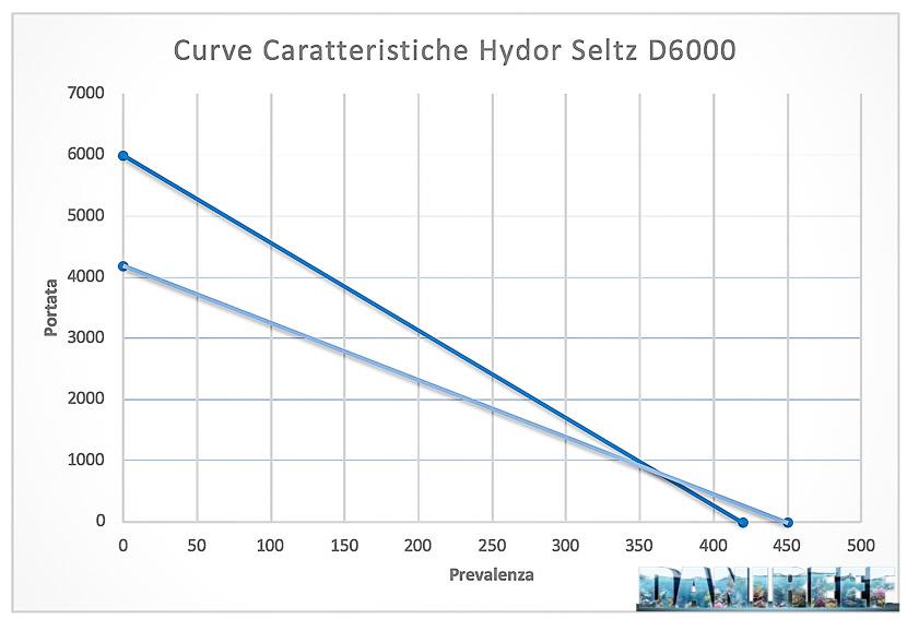 Hydor Seltz D6000 -  Recensione della pompa dal rapporto qualità prezzo stellare - curve caratteristiche a confronto