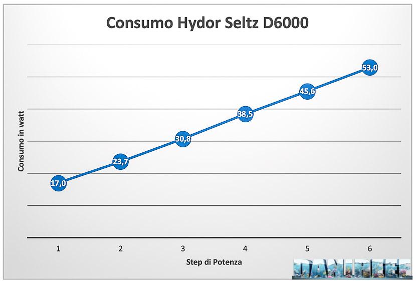 Hydor Seltz D6000 -  Recensione della pompa dal rapporto qualità prezzo stellare - consumo misurato
