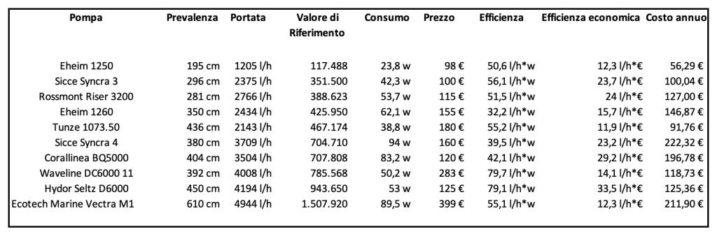 Hydor Seltz D6000 -  Recensione della pompa dal rapporto qualità prezzo stellare - pompe di risalita a confronto