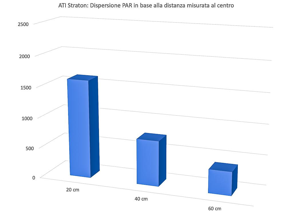ATI Straton analizzate nel DaniReef LAB - vediamo le performance
