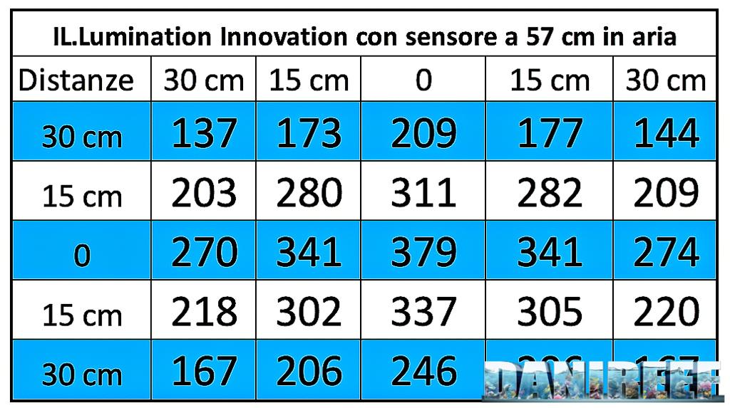 Il prototipo di lampada a induzione IL.Lumination Innovation: PAR