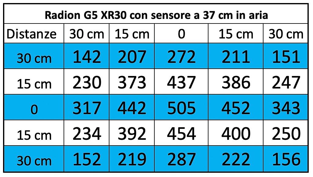 Ecotech Marine Radion XR30 G5 Blue finalmente nel DaniReef LAB