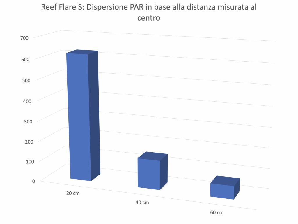 La nuovissima plafoniera Reef Flare S nel DaniReef LAB