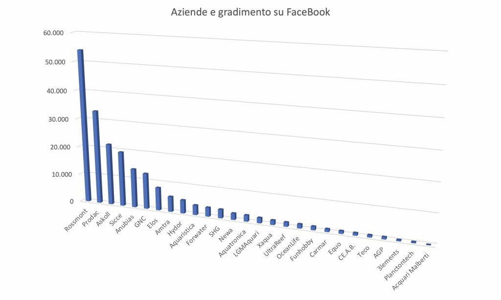 Facebook e le aziende di acquari
