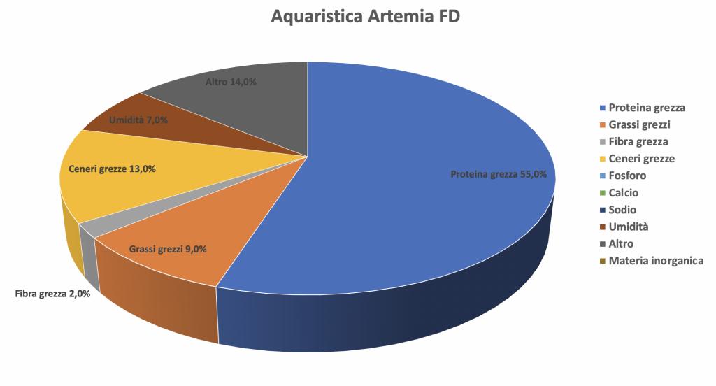 Aquaristica Artemia FD - artemia liofilizzata ideale per tutti i pesci - analisi nutrizionale